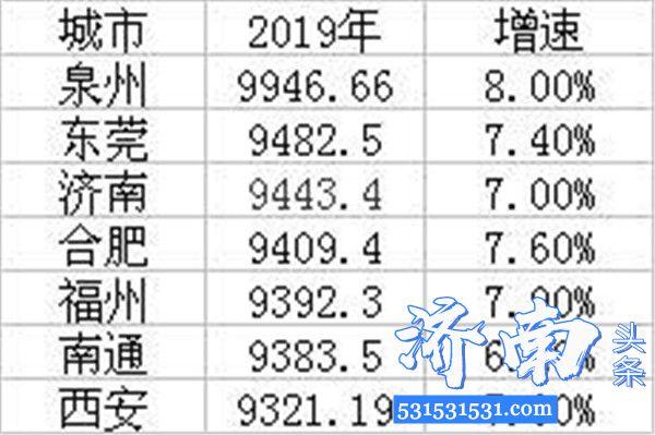 山东省统计局统一核算并反馈,2019年济南市地区生产总值(GDP)位居全国GDP20强行列,排行第20位