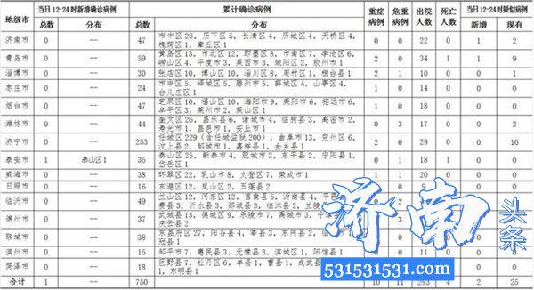 截至2020年2月21日12-24时山东省新增新型冠状病毒肺炎确诊病例1例,累计确诊病例750例