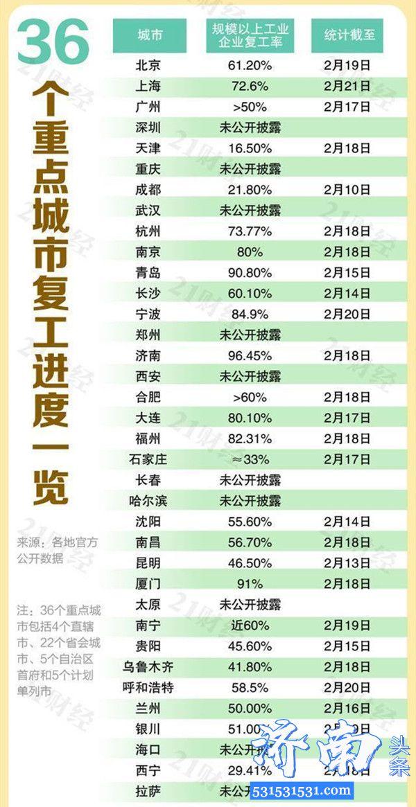 全国多地相继取消复工审批程序,24城复工率超过80%,舟山市100%居首