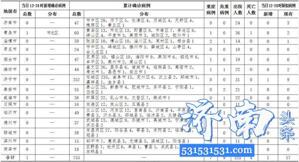 截至2020年2月23日12-24时,山东省新增新型冠状病毒肺炎新增1例累计确诊病例755例