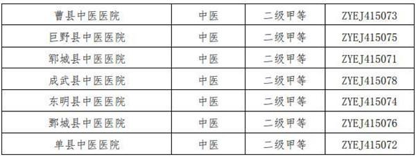 """济南市公布历城区中医医院等81家中医医院""""二级甲等中医医院""""资质 医院名称及编号见附件"""