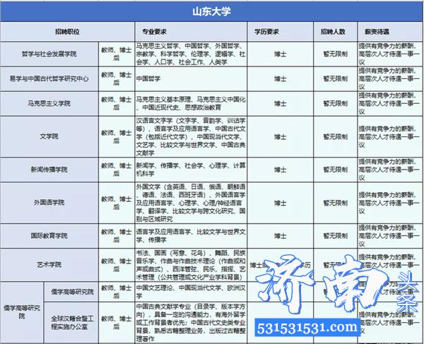 济南举办第五场空中招聘会山东大学、山东省立医院等41家单位发布博士职位需求量达1243个